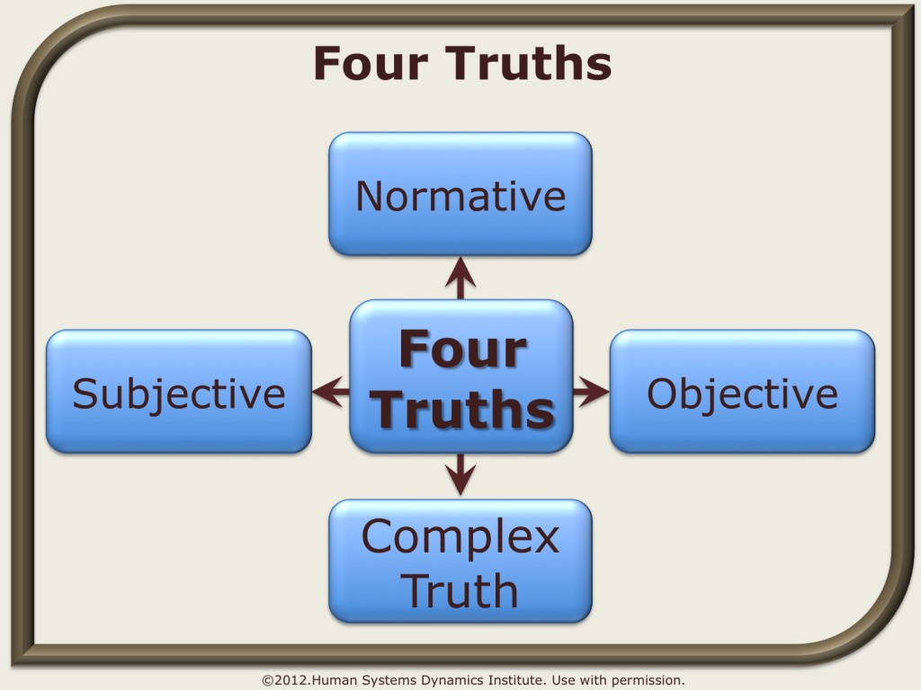 four_truths_wiki