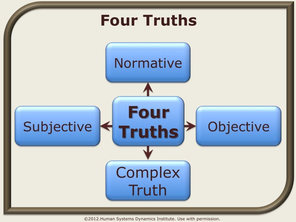 four_truths_wiki